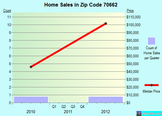 Zip code 70662 (, Louisiana) real estate house value trends