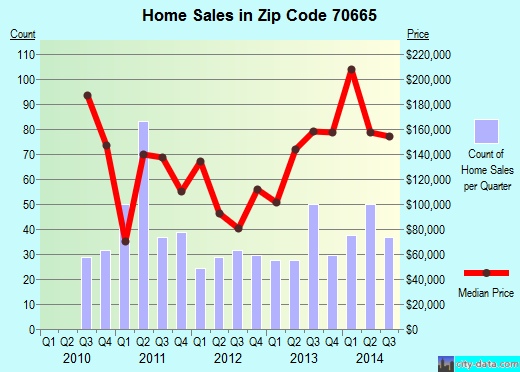 Zip code 70665 (Carlyss, Louisiana) real estate house value trends