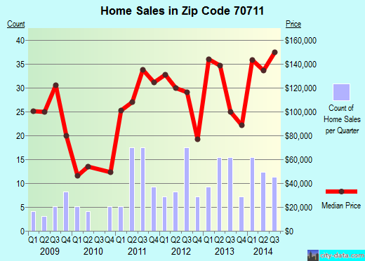 Zip code 70711 (Albany, Louisiana) real estate house value trends