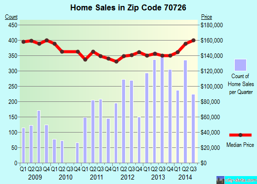 Zip code 70726 (Denham Springs, Louisiana) real estate house value trends