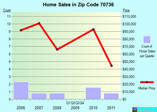 Zip code 70736 (, Louisiana) real estate house value trends