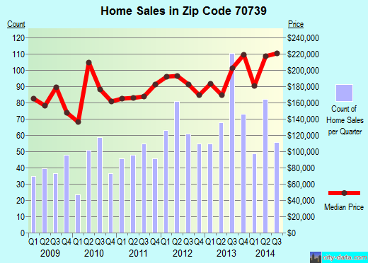 Zip code 70739 (, Louisiana) real estate house value trends