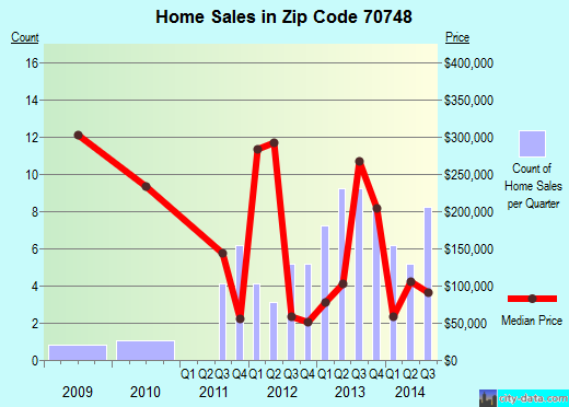 Zip code 70748 (Jackson, Louisiana) real estate house value trends