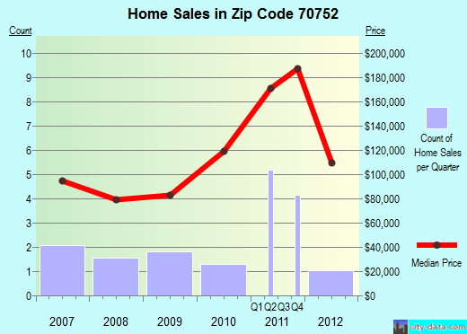 Zip code 70752 (, Louisiana) real estate house value trends