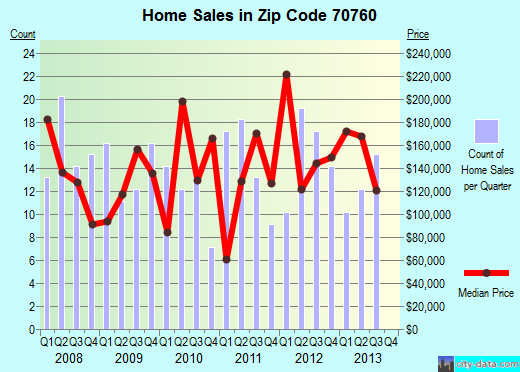Zip code 70760 (New Roads, Louisiana) real estate house value trends
