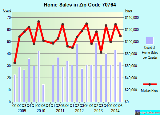 Zip code 70764 (Plaquemine, Louisiana) real estate house value trends