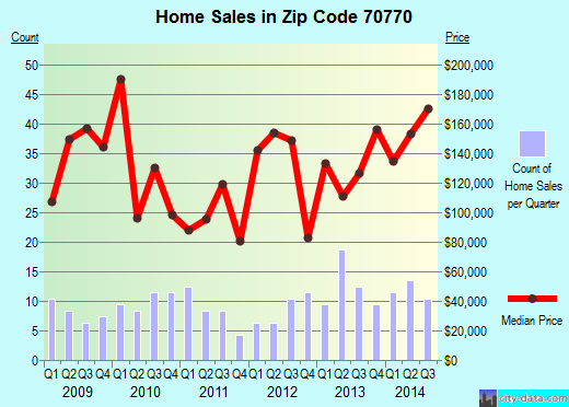 Zip code 70770 (, Louisiana) real estate house value trends