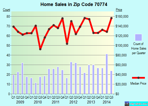 Zip code 70774 (Sorrento, Louisiana) real estate house value trends