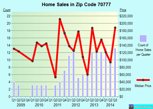 Zip code 70777 (Slaughter, Louisiana) real estate house value trends