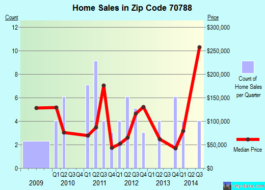 Zip code 70788 (White Castle, Louisiana) real estate house value trends