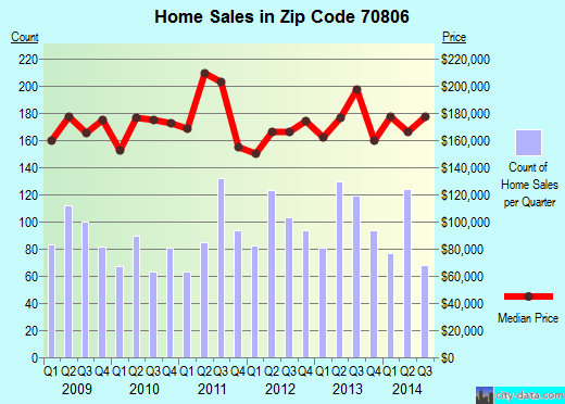 Zip code 70806 (Baton Rouge, Louisiana) real estate house value trends