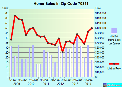 Zip code 70811 (Brownfields, Louisiana) real estate house value trends