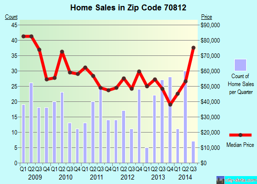 Zip code 70812 (Merrydale, Louisiana) real estate house value trends