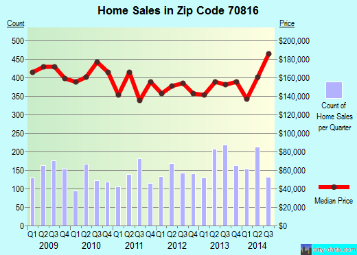 Zip code 70816 (Baton Rouge, Louisiana) real estate house value trends