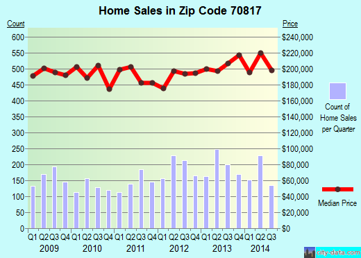 Zip code 70817 (Shenandoah, Louisiana) real estate house value trends