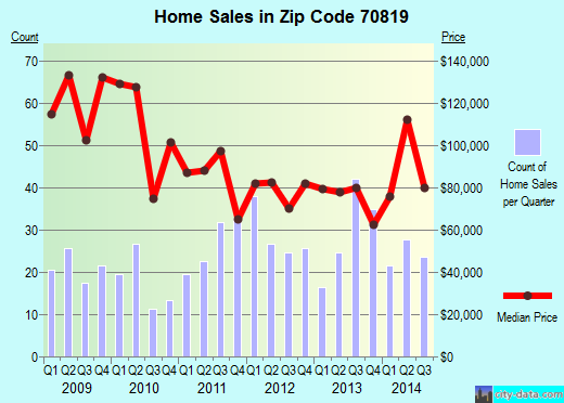 Zip code 70819 (Baton Rouge, Louisiana) real estate house value trends