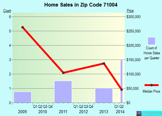 Zip code 71004 (Belcher, Louisiana) real estate house value trends