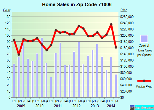 Zip code 71006 (Benton, Louisiana) real estate house value trends