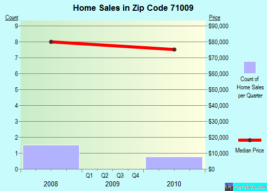 Zip code 71009 (Blanchard, Louisiana) real estate house value trends