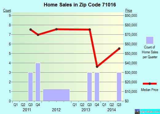 Zip code 71016 (Lucky, Louisiana) real estate house value trends