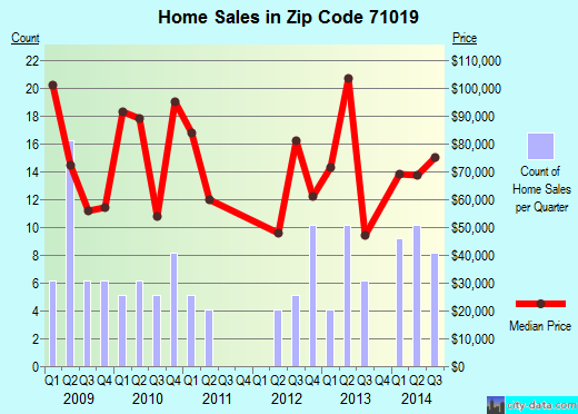 Zip code 71019 (Martin, Louisiana) real estate house value trends