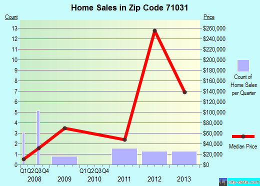 Zip code 71031 (Goldonna, Louisiana) real estate house value trends