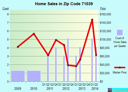 Zip code 71039 (Heflin, Louisiana) real estate house value trends