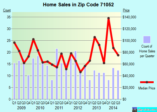 Zip code 71052 (Mansfield, Louisiana) real estate house value trends