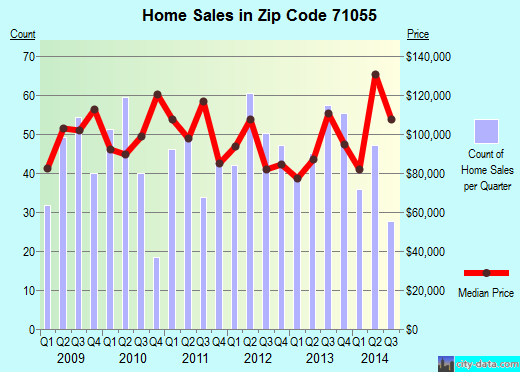 Zip code 71055 (Minden, Louisiana) real estate house value trends