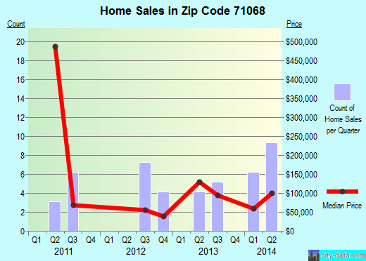 Zip code 71068 (Ringgold, Louisiana) real estate house value trends