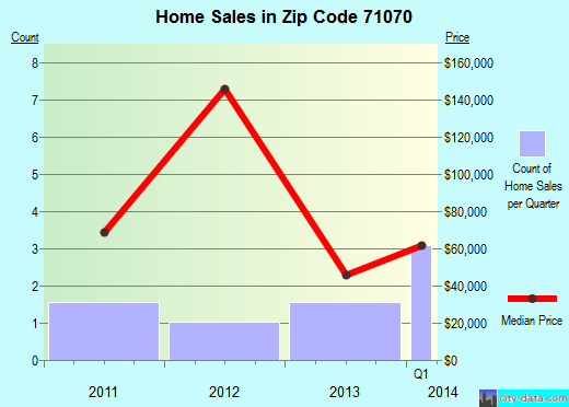 Zip code 71070 (Ashland, Louisiana) real estate house value trends