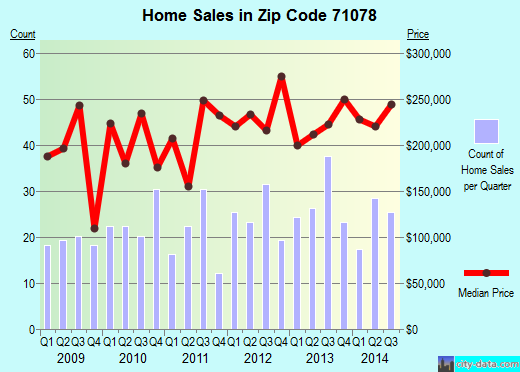 Zip code 71078 (STONEWALL, Louisiana) real estate house value trends