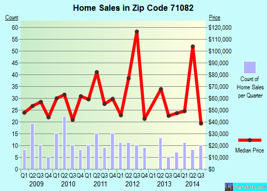 Zip code 71082 (Vivian, Louisiana) real estate house value trends