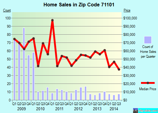 Zip code 71101 (Shreveport, Louisiana) real estate house value trends