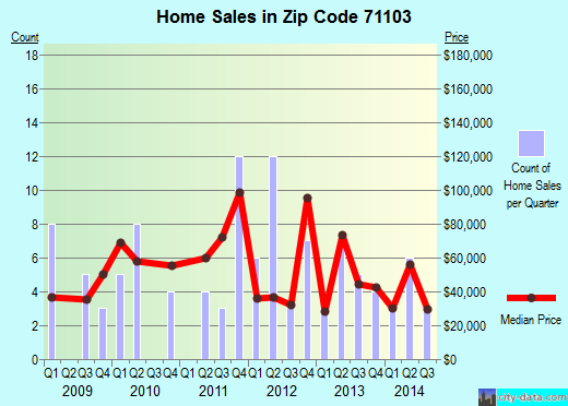 Zip code 71103 (Shreveport, Louisiana) real estate house value trends