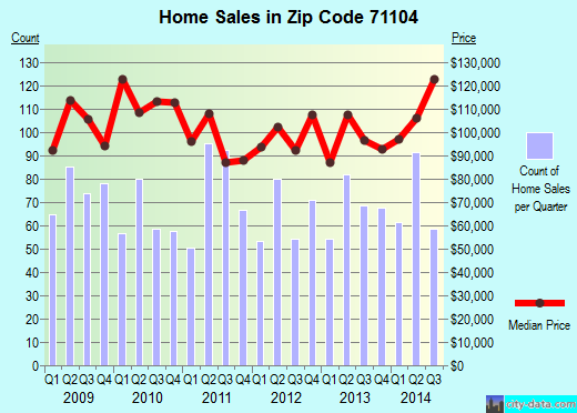 Zip code 71104 (Shreveport, Louisiana) real estate house value trends