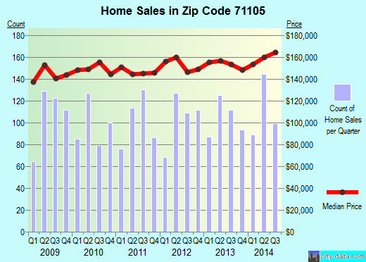 Zip code 71105 (Shreveport, Louisiana) real estate house value trends
