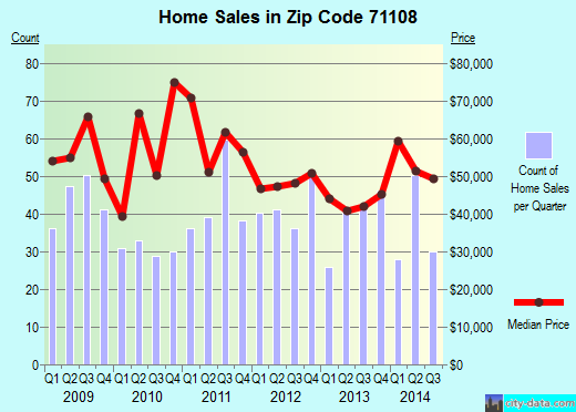 Zip code 71108 (Shreveport, Louisiana) real estate house value trends