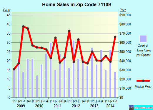 Zip code 71109 (Shreveport, Louisiana) real estate house value trends
