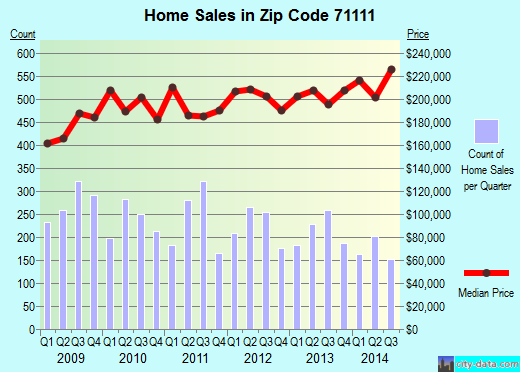 Zip code 71111 (Bossier City, Louisiana) real estate house value trends