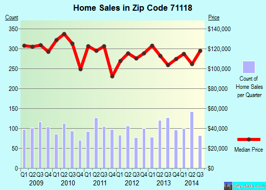 Zip code 71118 (Shreveport, Louisiana) real estate house value trends