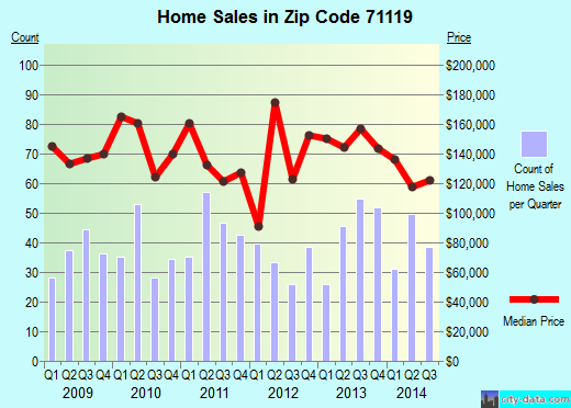 Zip code 71119 (SHREVEPORT, Louisiana) real estate house value trends