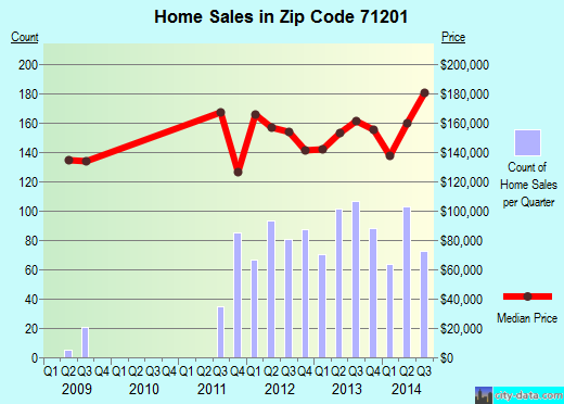 Zip code 71201 (Monroe, Louisiana) real estate house value trends