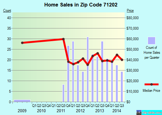 Zip code 71202 (Monroe, Louisiana) real estate house value trends