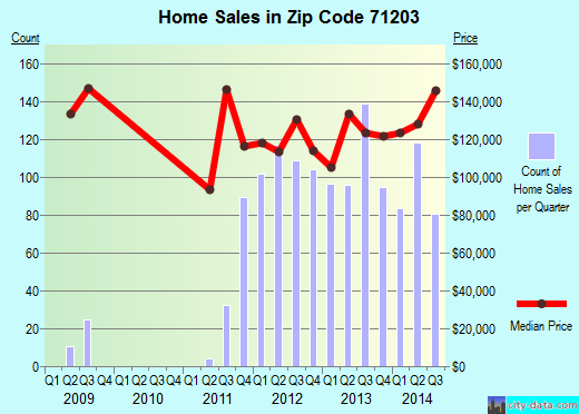 Zip code 71203 (Monroe, Louisiana) real estate house value trends