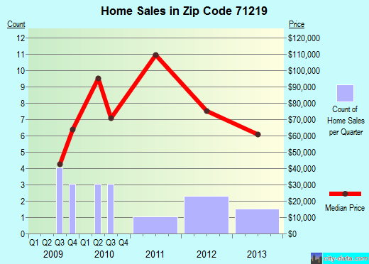Zip code 71219 (Baskin, Louisiana) real estate house value trends