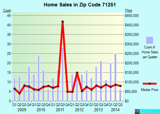 Zip code 71251 (Jonesboro, Louisiana) real estate house value trends