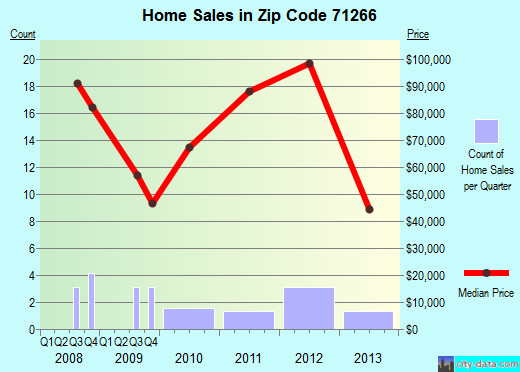 Zip code 71266 (Pioneer, Louisiana) real estate house value trends