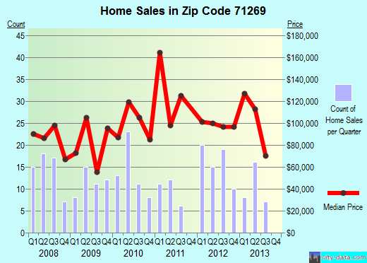 Zip code 71269 (Rayville, Louisiana) real estate house value trends