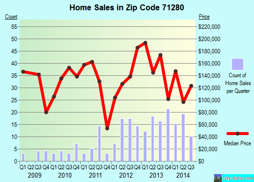 Zip code 71280 (Sterlington, Louisiana) real estate house value trends